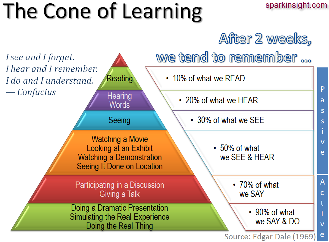 cone_of_learning.png